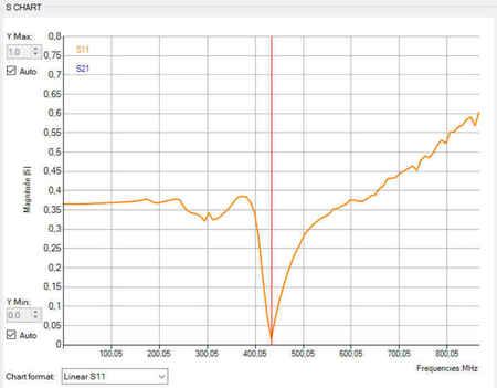 Micro antena LRS eleres, qlrs 433, 435 MHz RACER (10)
