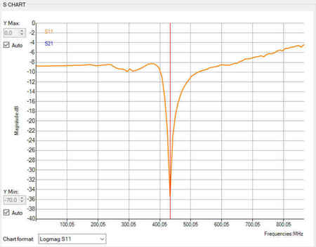 Micro antena LRS eleres, qlrs 433, 435 MHz RACER (11)