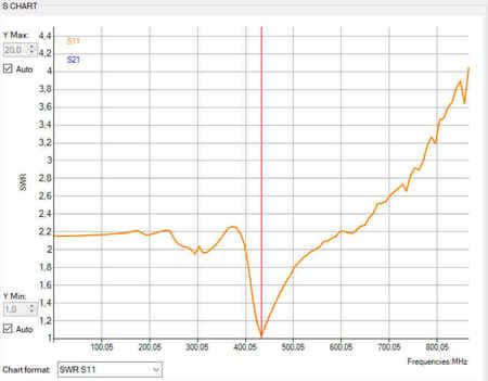 Micro antena LRS eleres, qlrs 433, 435 MHz RACER (14)
