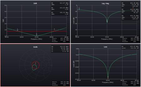 Antena GP Q LRS 433MHz  na maszt. Odbiornik. (4)