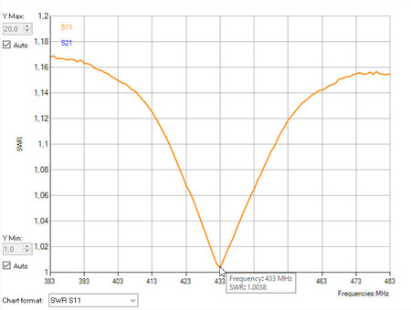 Antena J pole 433MHz na maszt  (5)