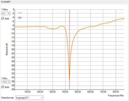 Antena LRS eleres MAX 433Mhz dipol wtyk kąt SMA male orange rx (9)